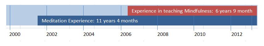 שנות נסיון במדיטציה לעומת שנות נסיון בהוראת מיידנפולנס